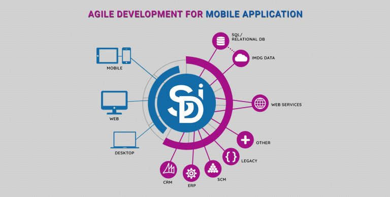 Latest Agile Development For Mobile Applications
