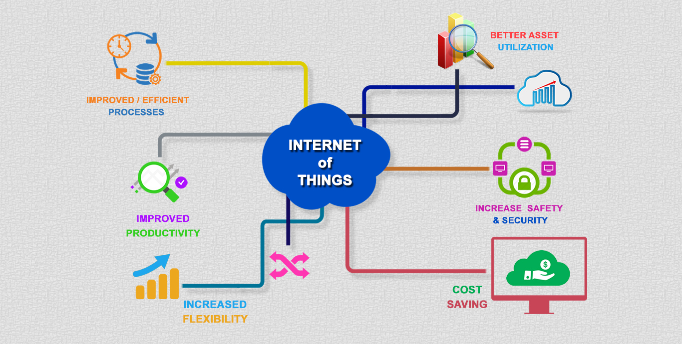 The Internet of Things is a different way of creating communication