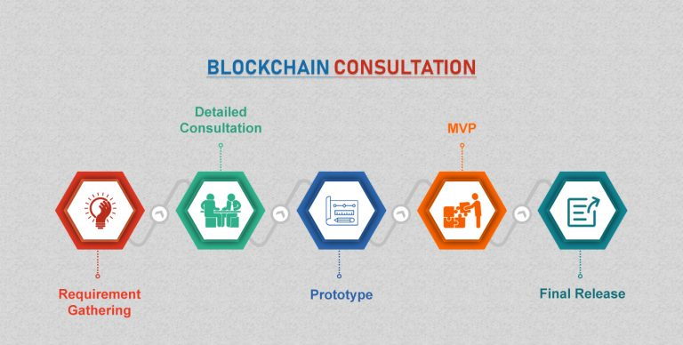 What Is BlockChain Consultation? How It Can Help Your Business To Grow Faster?