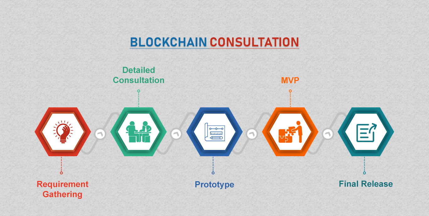 How BlockChain Consultation Can Help Your Business To Grow Faster?