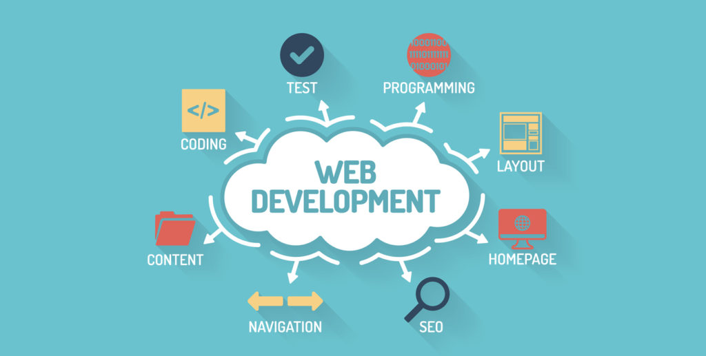 Cost to Develop a Website by top web development companies