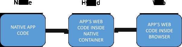 Hire Hybrid App Developers - Semidot Infotech