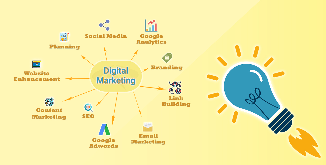 Digital Marketing Services - Semidot Infotech