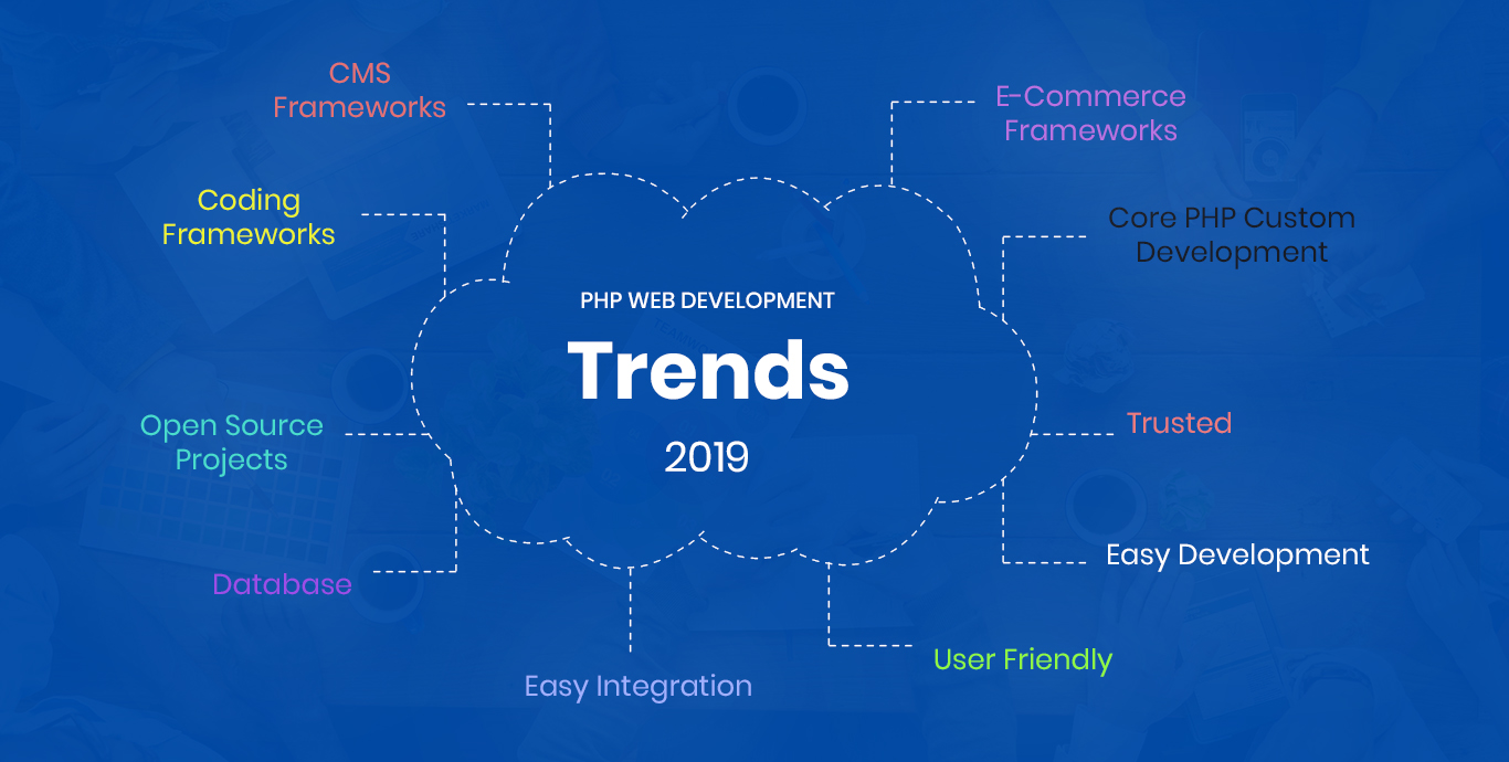 PHP Web Development Trends To Watch Out For In 2019 - Semidot Infotech