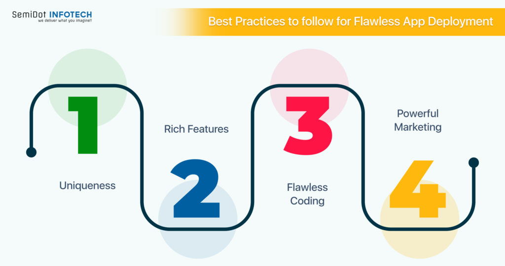 Practices to Follow for Flawless App Deployment