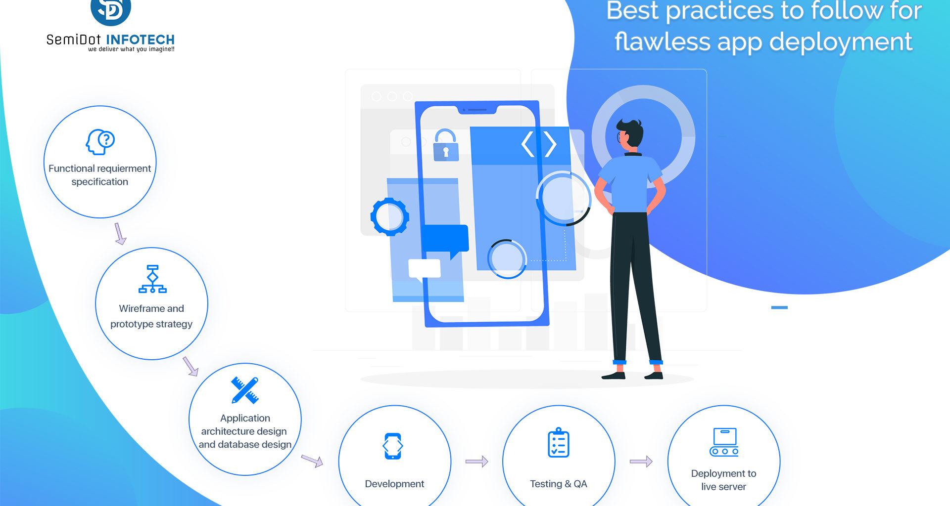 Best Practices to Follow for Flawless App Deployment - Semidot Infotech