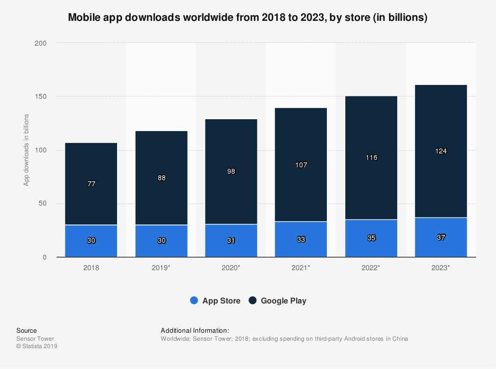 Global mobile app downloads