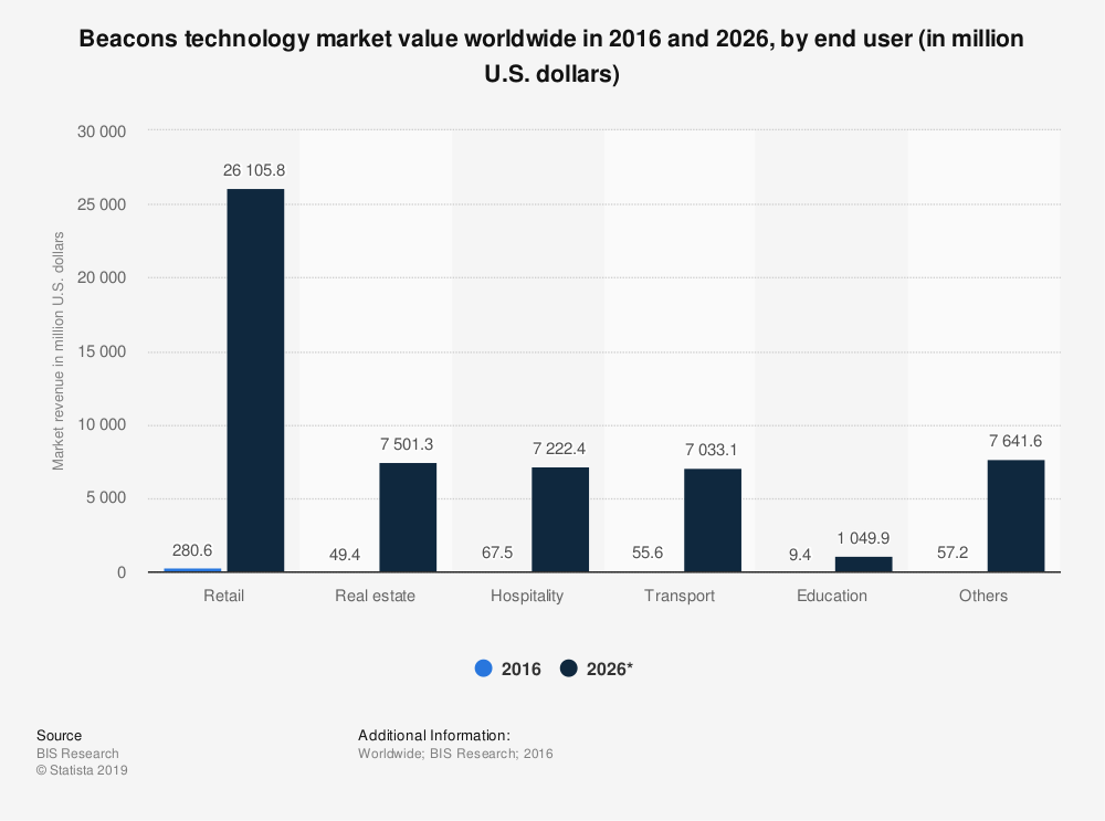 beacons technology market revenue