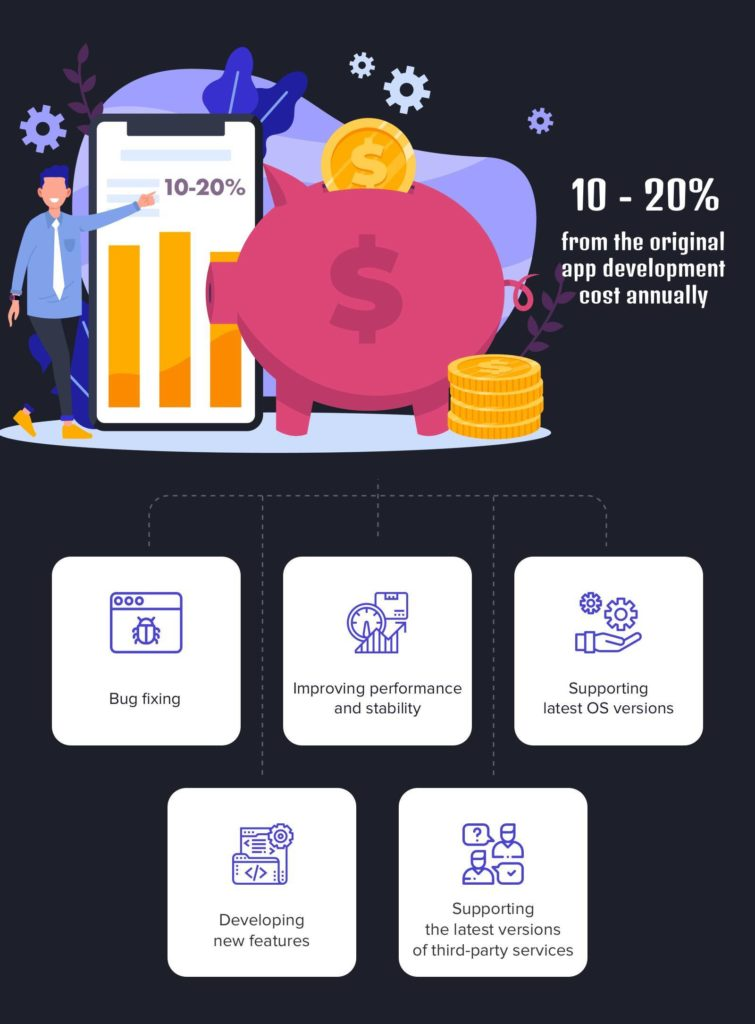 App maintainance Cost