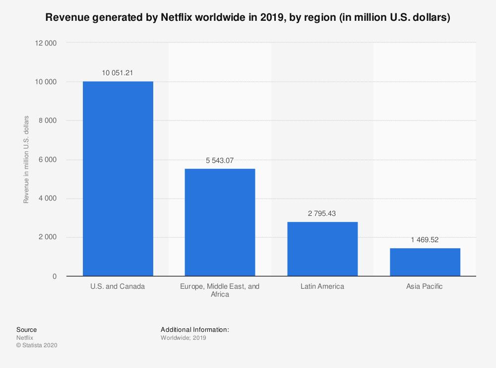 NetFlix revenue Stats