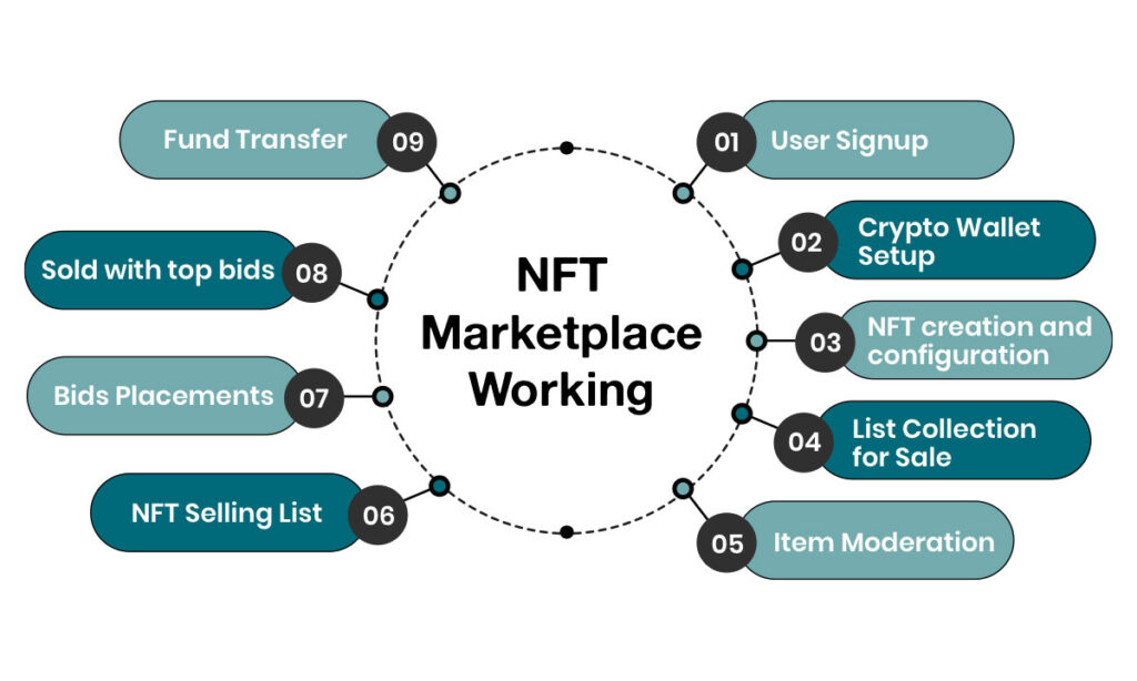 Working of NFT Marketplace